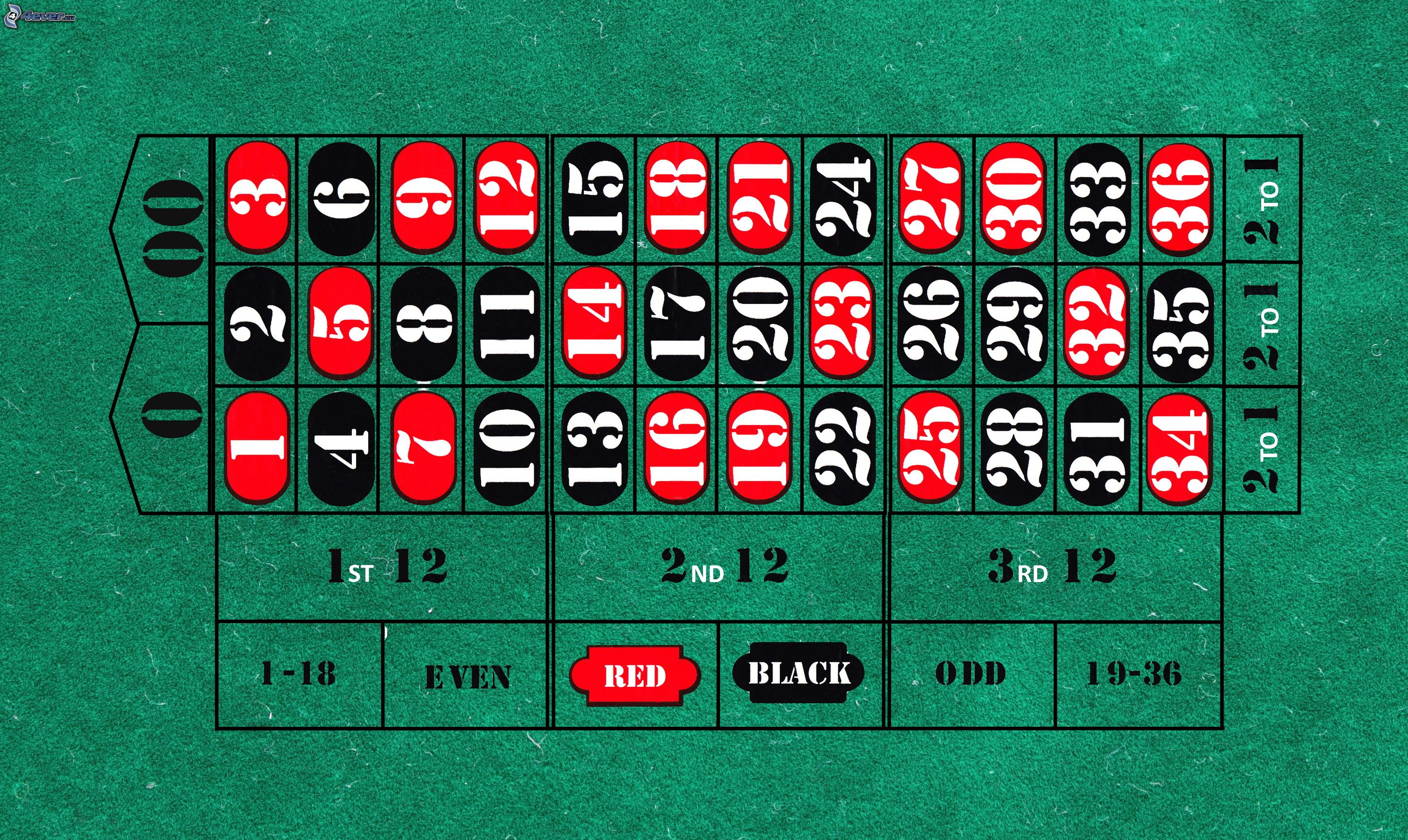 Roulette 4 Hrg 4: Roulette